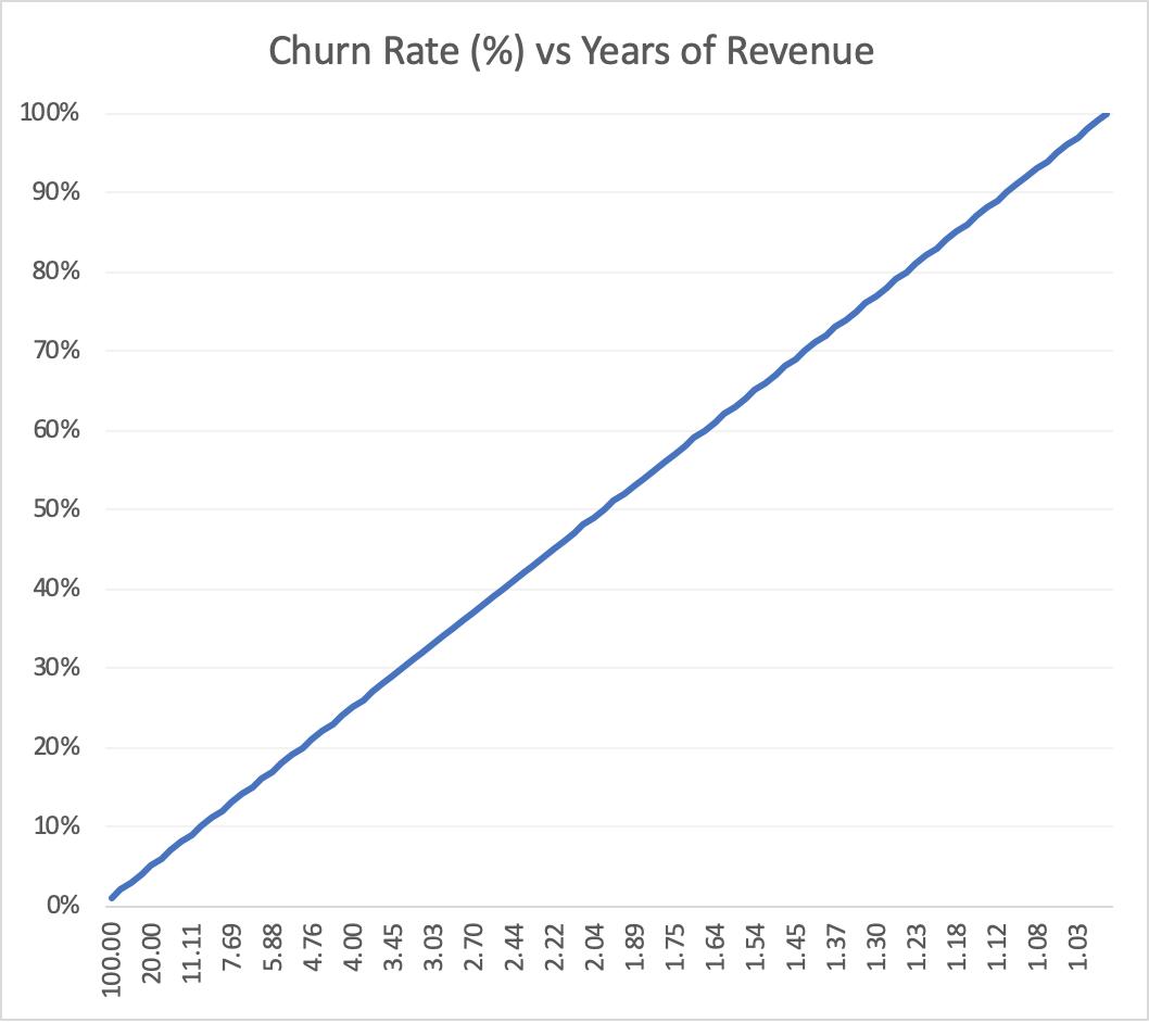 Churn_v_Rev