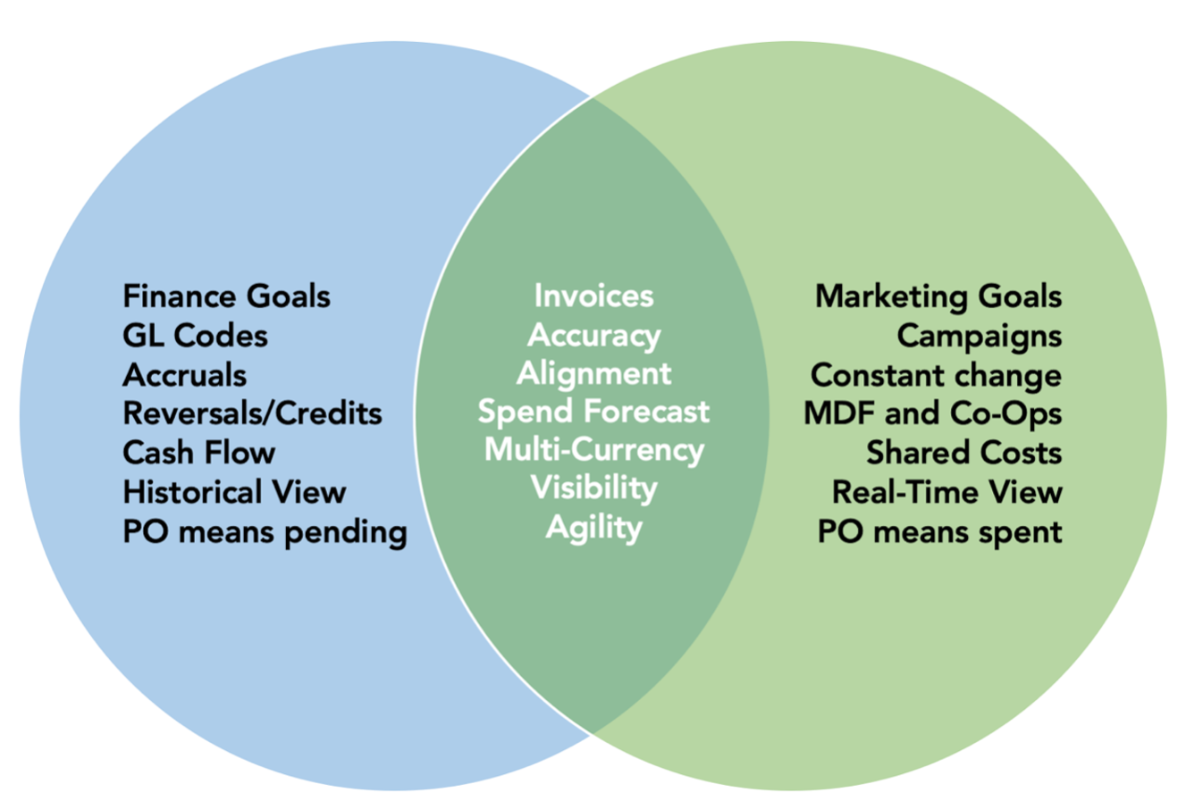 Marketing_Finance_Venn