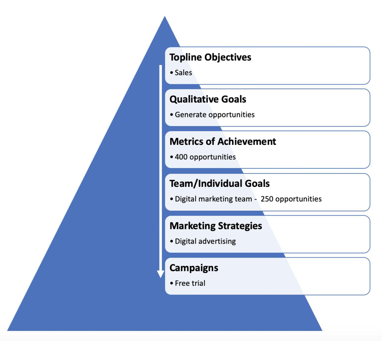 Goals pyramid