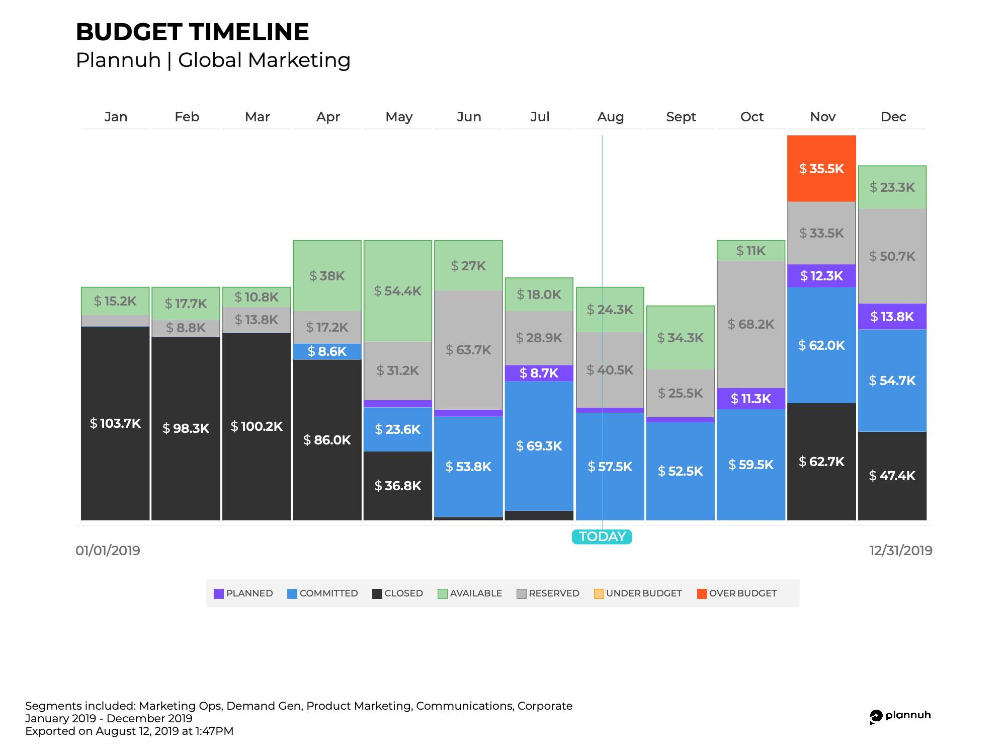 budget_timeline-8