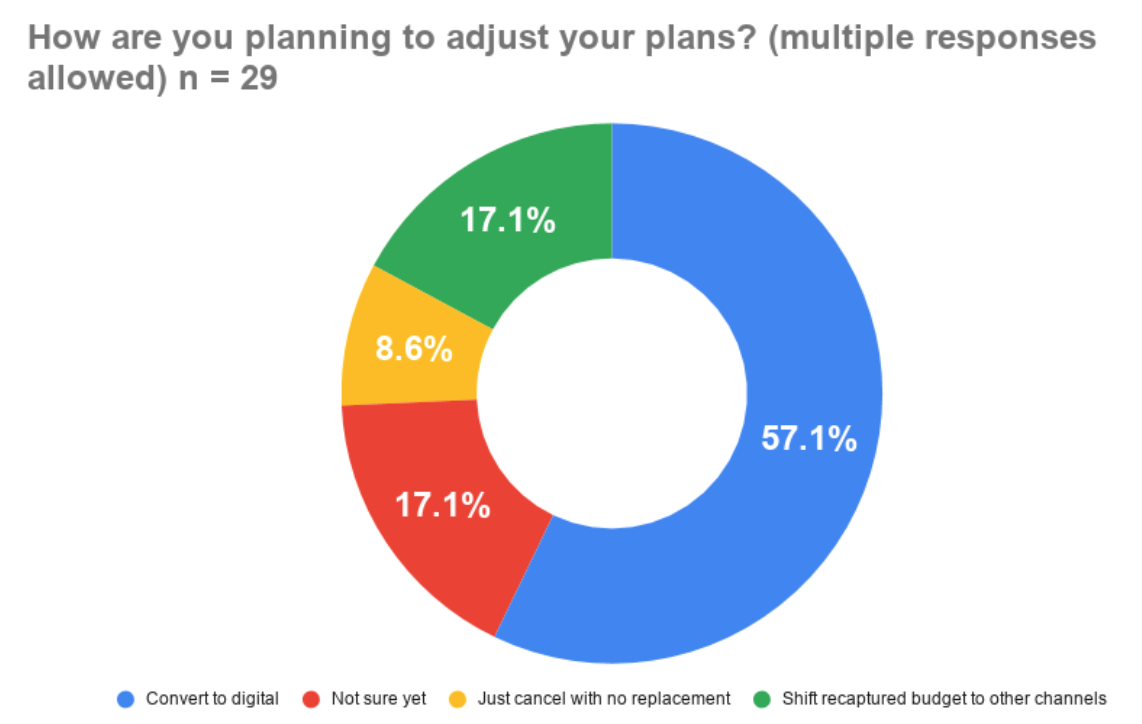 adjusting your marketing plan
