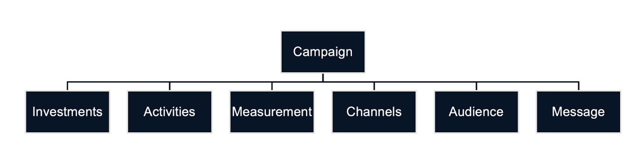 marketing campaign management example